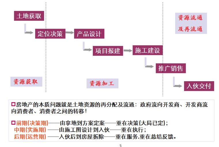 房地产项目整体开发流程----业务关键节点与控制(共36页)_2