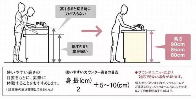 [多图]你家的厨房设计对了么?