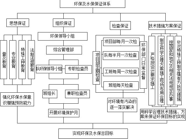 铁路工程项目部管理制度标准化及安全质量制度汇编483页