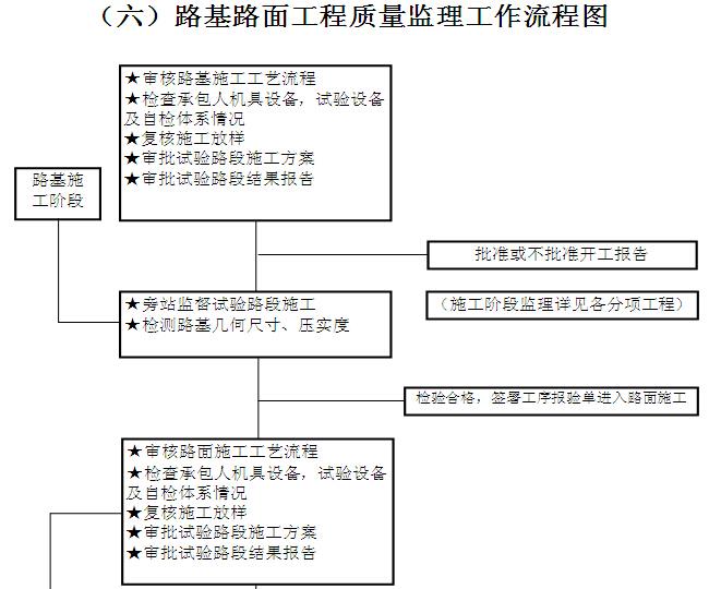 [黑龙江]公路改扩建工程监理实施细则(187页)_4