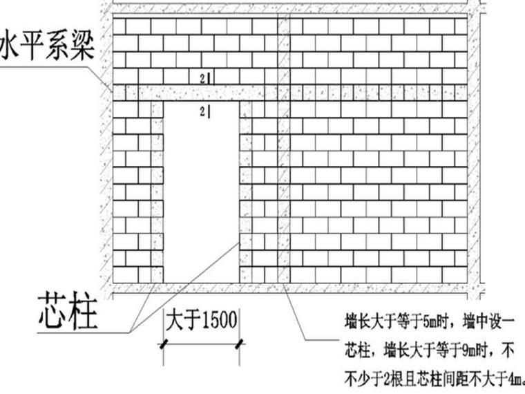 二次结构砌筑课件