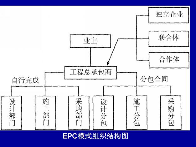 [全国]招投标新举措-流程管理及EPC实务(共199页)