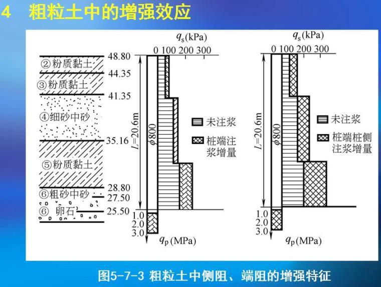 《建筑桩基技术规范》JGJ94-2008关键问题的剖析与理解培训PPT(442页)_3