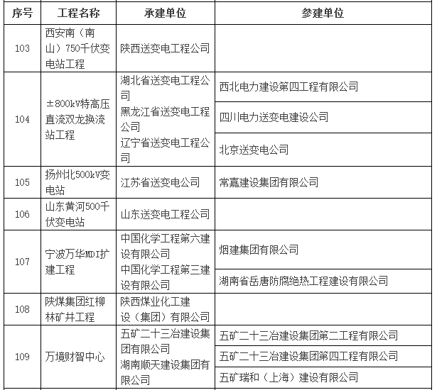 2016~2017年度第一批中国建设工程鲁班奖入选名单公示-建筑工程鲁班奖名单20.png