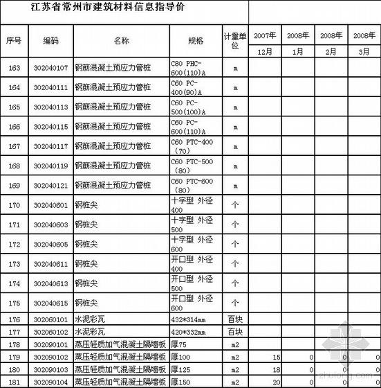 江苏常州市08~09年主要建筑材料信息价格表