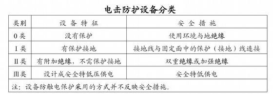 电击防护设备分类
