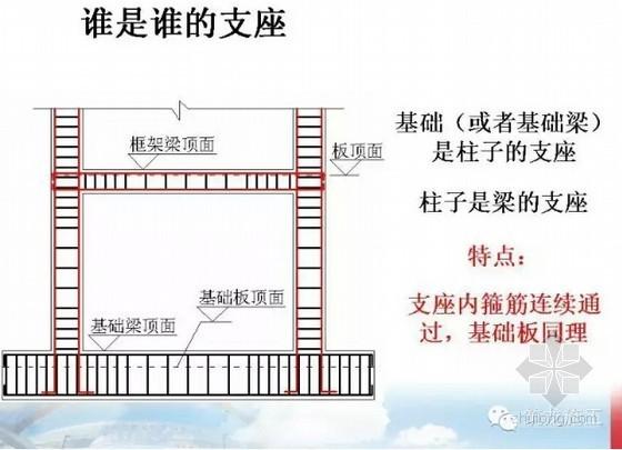 建筑工程钢筋平法图文详细解读(多张图片说明)