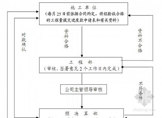 [知名地产]工程承建商工作指引手册(共84页)