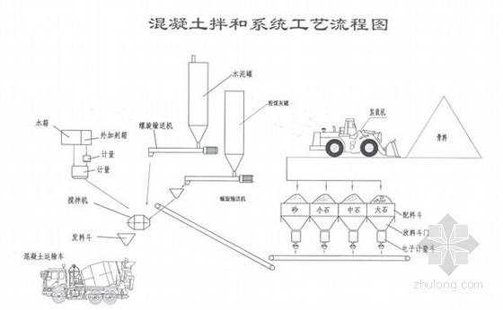 山东截污导流工程施工组织设计(泵站 涵闸)