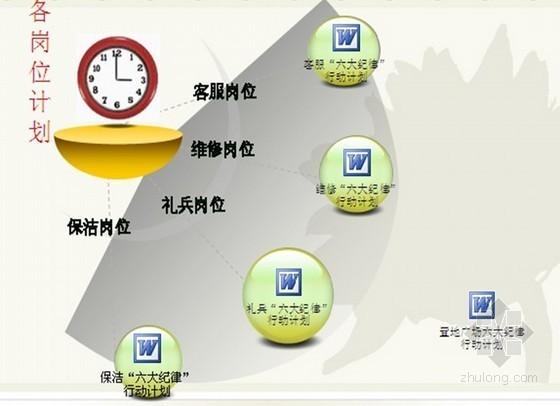 房地产项目服务体系行动方案(六大纪律)ppt 共39页