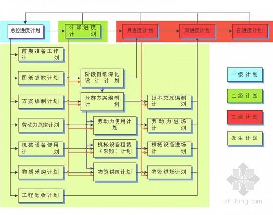 框剪结构商业广场工程施工组织设计(200页)