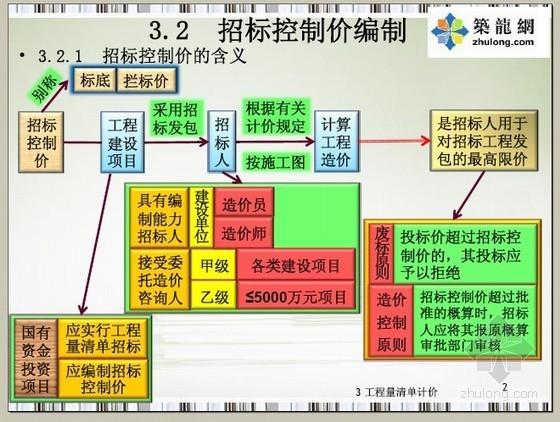 工程量清单招标控制价编制及表格应用讲义