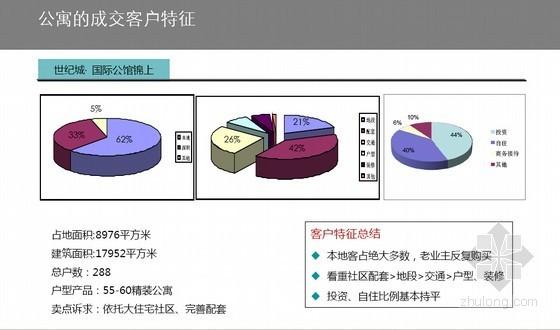 [东莞]酒店及公寓项目市场调查研究报告