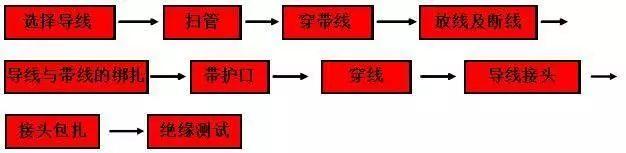 管内穿线施工工法详解_5