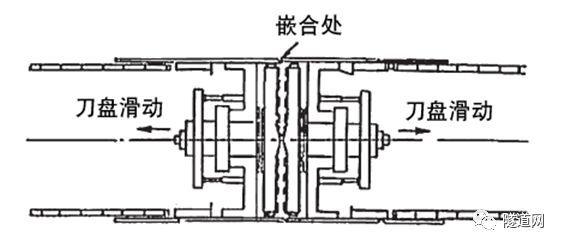新旧排水管渠机械式地下接合技术——切口环式盾构接合工法