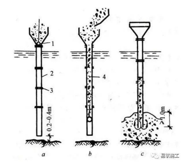 灌注钻孔灌注桩时如何避免钢筋笼上浮?若钢筋笼上浮,如何处理?