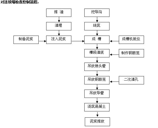 市政工程施工管理及安全监理工作手册(460页,图文丰富)_6