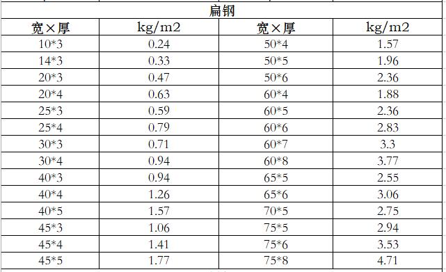 钢材钢管重量表_6