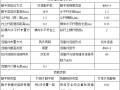 贵阳天河潭景区服务中心二期脚手架搭设方案