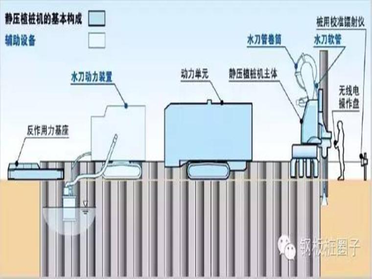 新技术丨钢板桩静压植桩工法