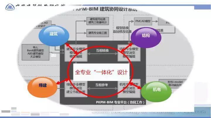 BIM在预制装配sbf123胜博发娱乐全过程的应用(48张PPT)_23