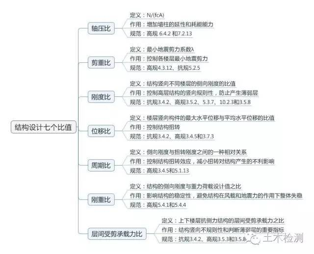 PKPM计算分析高级篇(下)(结构师必备技能,果断收藏)