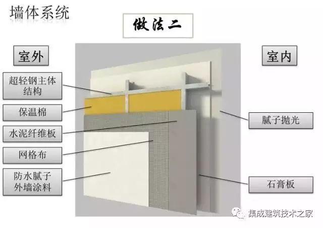 輕鋼墻體的做法決定造價高低,看完這個我才是真正的明白輕鋼房屋