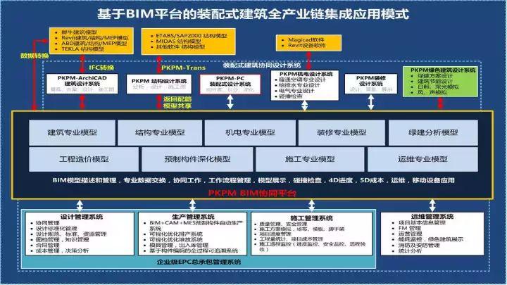 BIM在预制装配sbf123胜博发娱乐全过程的应用(48张PPT)_17