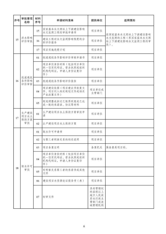 发改委等15部委公布项目开工审批事项清单。清单之外审批一律叫停_7