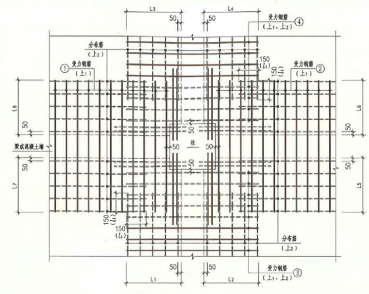 认知现浇板结构施工图及其钢筋排布规则