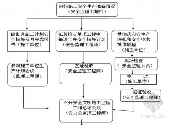 [四川]高层经济适用房工程安全监理规划