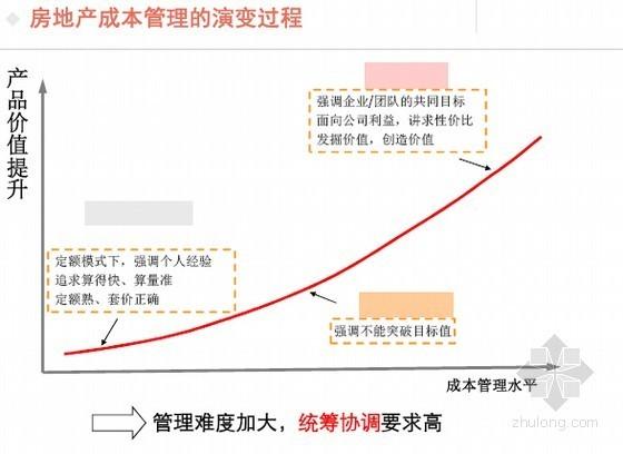 房地产开发成本精细化管理基础知识讲义(60页)
