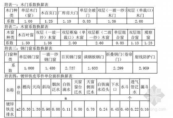[北京]2012版装饰工程预算定额应用讲义(注意事项)