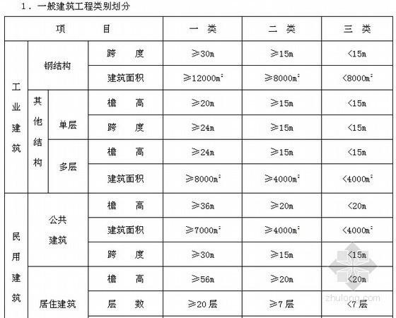 2012版河北省建筑、安装、市政、装饰装修工程费用标准