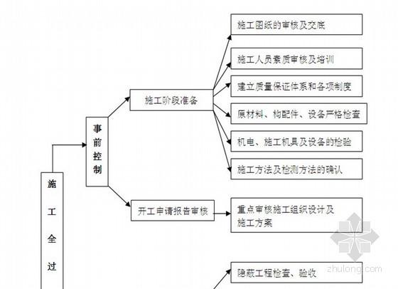 [江苏]某运动场扩建工程监理规划
