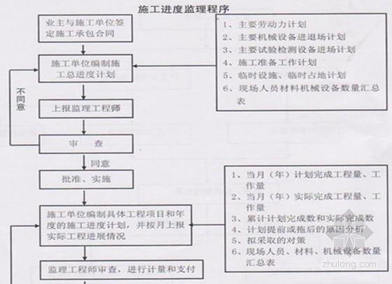 [宁夏]创业园区道路工程监理细则(流程图、120页)