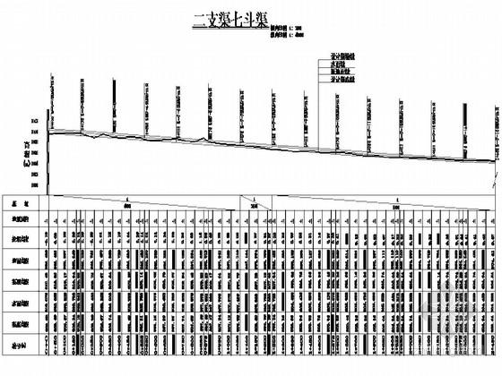 典型灌区田间排水系统施工图(斗排农排两级纵横断面设计)