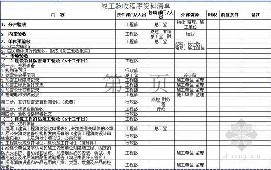 房地产竣工验收程序及所需资料清单