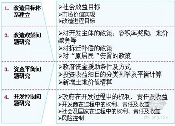 房地产旧城改造项目规划与经典案例(2013版)ppt 共28页