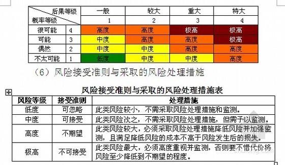 [福建]隧道施工风险评估专项报告(中交 2012年)