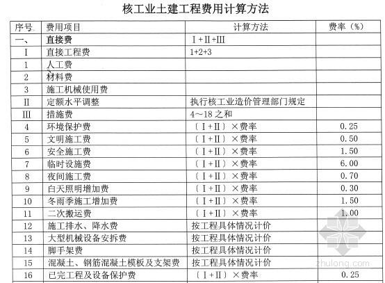 核工业建筑安装工程费用定额(2009版)