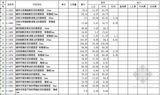 [内蒙古]建筑工程预算定额(2009)
