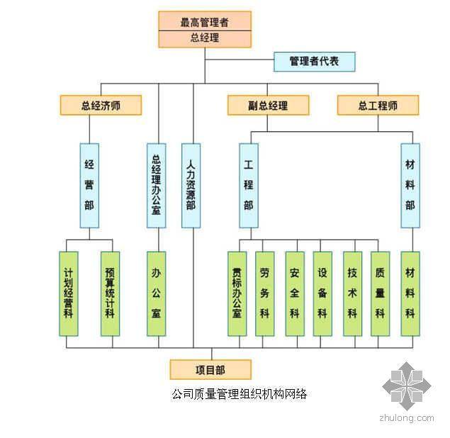 公司质量管理组织机构网络