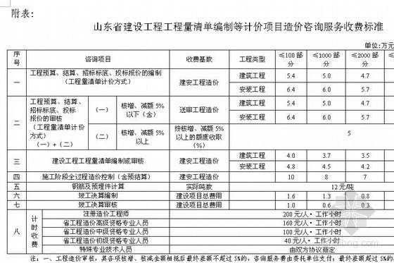 山东省审计服务费收费标准