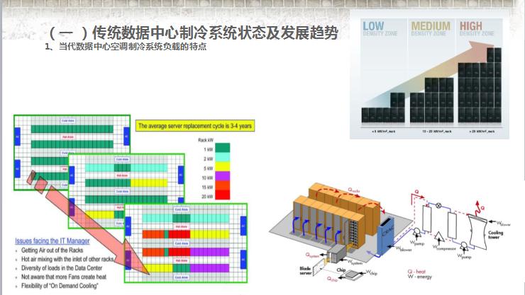 IDC数据中心空调制冷
