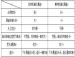 港口水工建筑物复习Word版(共11页)