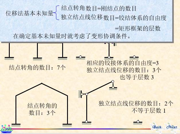 结构力学-位移法_10