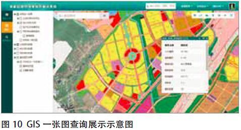 杭州余杭区多层次规划一张图与数据更新的实践(系统应用情况)