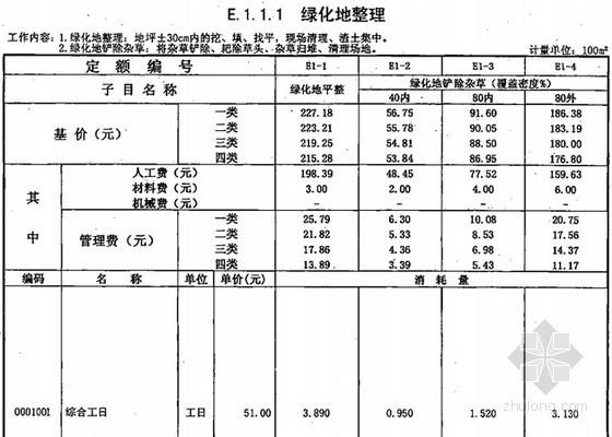 [广东]2010版园林绿化工程综合定额说明(含计算规则解析)