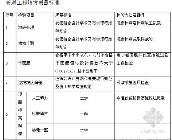 [山西]城市公路投融资加EPC项目投标文件(307页)-管道工程填方质量标准